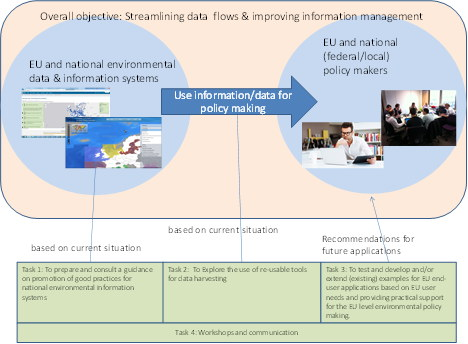 Figure 1: Streamlining data flows & improving information management